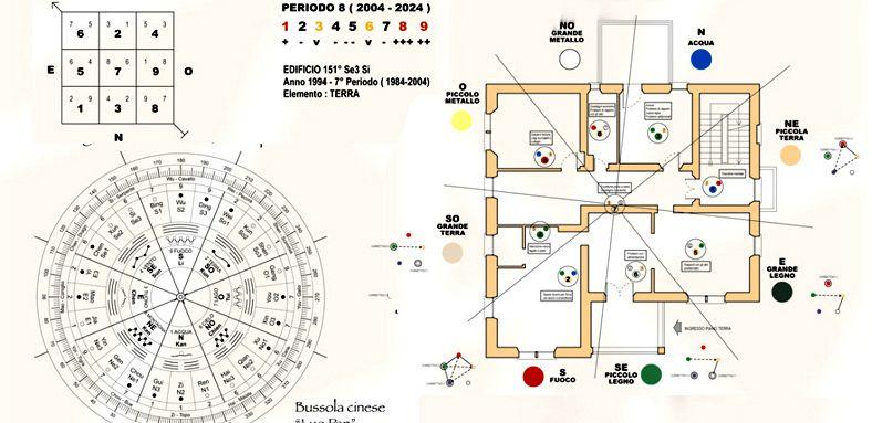 Corsi Master Architettura Feng Shui stelle volanti Xuan Kong